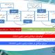 گواهینامههای حرفهای در مدیریت زنجیره تامین