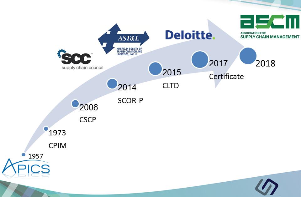 روند توسعه گواهینامههای مدیریت زنجیره تامین